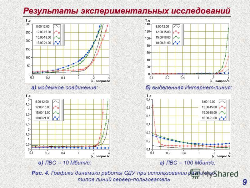 Результаты экспериментальных исследований 9 Рис. 4. Графики динамики работы СДУ при использовании различных типов линий сервер-пользователь а) модемное соединение; б) выделенная Интернет-линия; в) ЛВС – 10 Мбит/с; г) ЛВС – 100 Мбит/с;