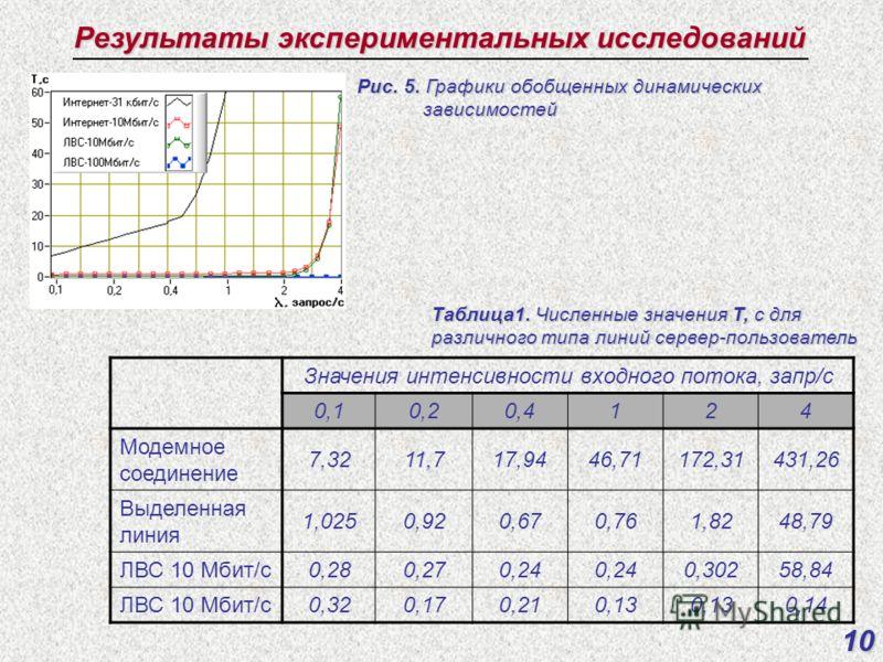 Результаты экспериментальных исследований Значения интенсивности входного потока, запр/с 0,10,20,4124 Модемное соединение 7,3211,717,9446,71172,31431,26 Выделенная линия 1,0250,920,670,761,8248,79 ЛВС 10 Мбит/с0,280,270,24 0,30258,84 ЛВС 10 Мбит/с0,3