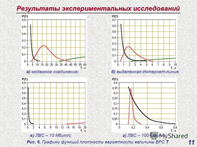 Результаты экспериментальных исследований 11 Рис. 6. Графики функций плотности вероятности величины ВРС Т а) модемное соединение; б) выделенная Интернет-линия; в) ЛВС – 10 Мбит/с; г) ЛВС – 100 Мбит/с;