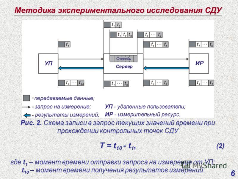 6 Методика экспериментального исследования СДУ Рис. 2. Схема записи в запрос текущих значений времени при прохождении контрольных точек СДУ T = t 10 - t 1, (2) T = t 10 - t 1, (2) где t 1 – момент времени отправки запроса на измерение от УП; t 10 – м