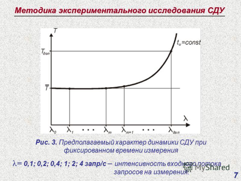 Методика экспериментального исследования СДУ 7 Рис. 3. Предполагаемый характер динамики СДУ при фиксированном времени измерения = 0,1; 0,2; 0,4; 1; 2; 4 запр/с – интенсивность входного потока = 0,1; 0,2; 0,4; 1; 2; 4 запр/с – интенсивность входного п