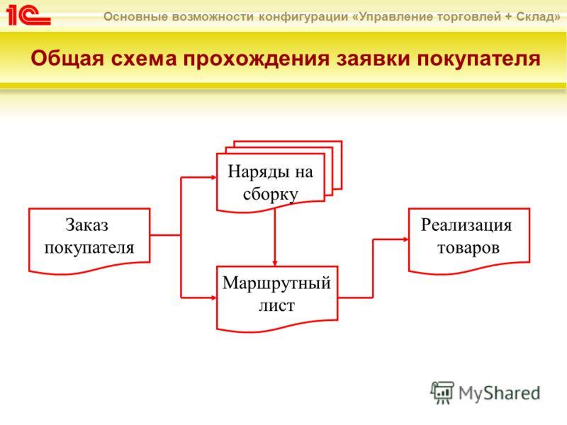 Общая схема прохождения
