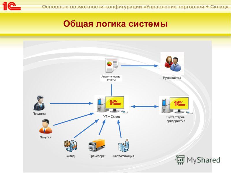 Основные возможности конфигурации «Управление торговлей + Склад» Общая логика системы