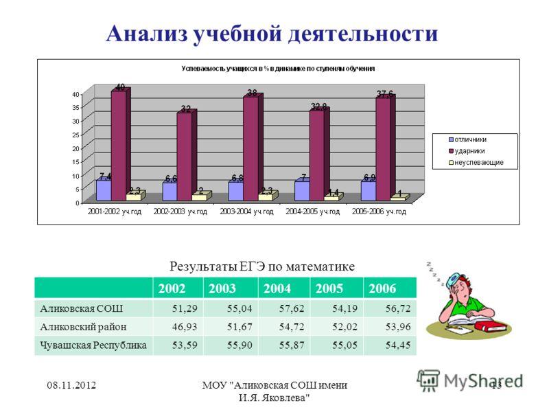 Анализ учебной деятельности Результаты ЕГЭ по математике 08.11.2012МОУ