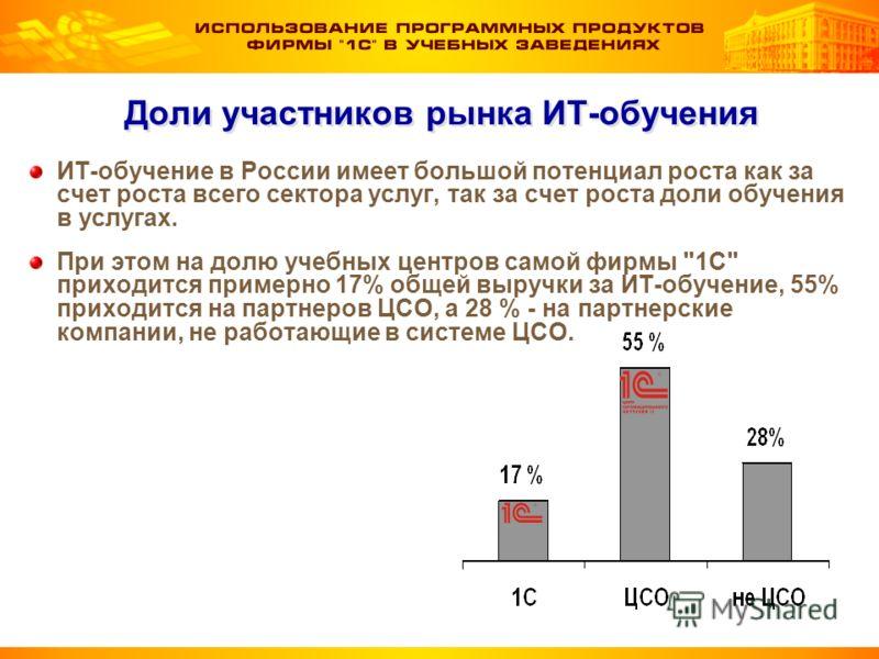 Доли участников рынка ИТ-обучения ИТ-обучение в России имеет большой потенциал роста как за счет роста всего сектора услуг, так за счет роста доли обучения в услугах. При этом на долю учебных центров самой фирмы