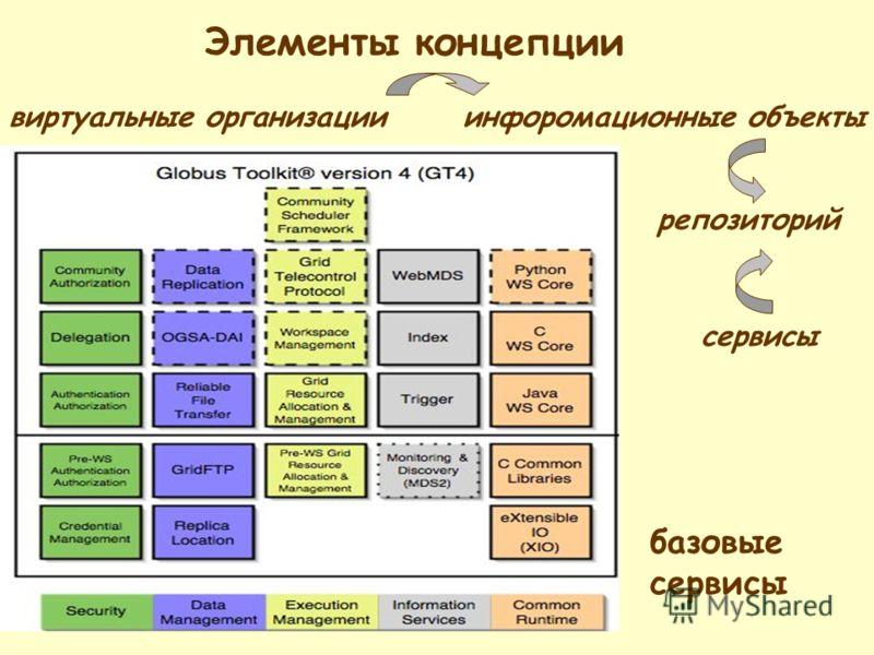 базовые сервисы виртуальные организацииинфоромационные объекты репозиторий Элементы концепции сервисы