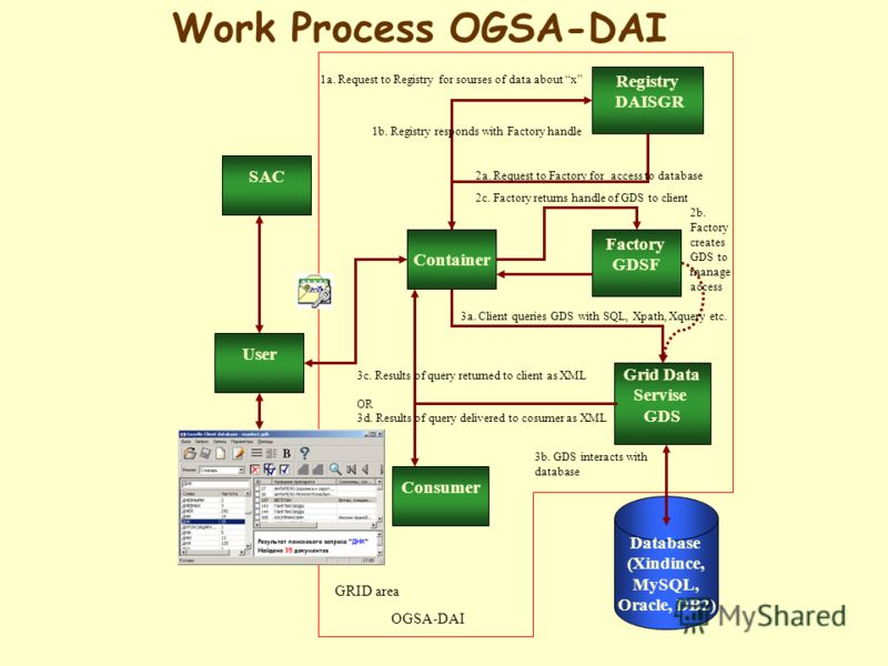 Registry DAISGR Container Factory GDSF Grid Data Servise GDS Consumer OR 3d. Results of query delivered to cosumer as XML 2b. Factory creates GDS to manage access Database (Xindince, MySQL, Oracle, DB2) 3b. GDS interacts with database 3c. Results of