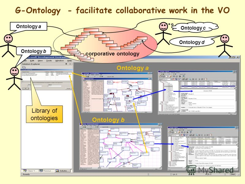 Ontology a Ontology b G-Ontology - facilitate collaborative work in the VO Library of ontologies corporative ontology Ontology c Ontology d Ontology a Ontology b