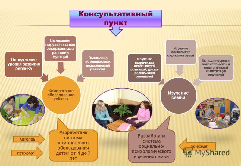 Комплексное обследование ребенка Определение уровня развития ребенка Выявление нарушенных или задержанных в развитии функций Выявление потенциальных возможностей развития Изучение семьи Изучение психических особенностей родителей, детско- родительски