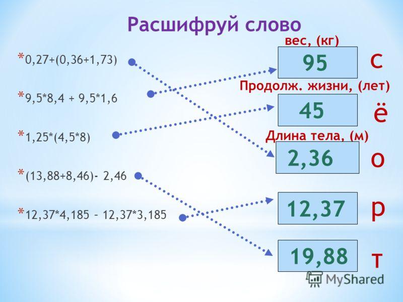 Длина тела, (м) Продолж. жизни, (лет) вес, (кг) * 0,27+(0,36+1,73) * 9,5*8,4 + 9,5*1,6 * 1,25*(4,5*8) * (13,88+8,46)- 2,46 * 12,37*4,185 – 12,37*3,185 95 45 2,36 12,37 19,88 Расшифруй слово о с ё р т