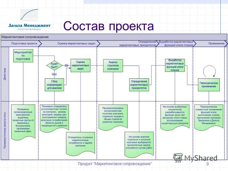 Продукт Маркетинговое сопровождение 9 Состав проекта