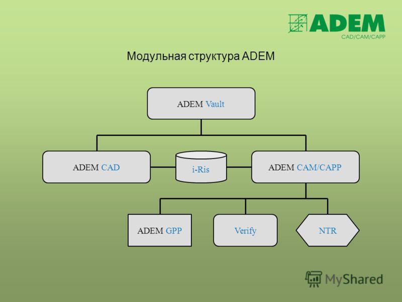 Модульная структура ADEM ADEM Vault ADEM CADADEM CAM/CAPP i-Ris ADEM GPPNTRVerify