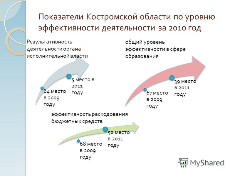 Показатели Костромской области по уровню эффективности деятельности за 2010 год 64 место в 2009 году 5 место в 2011 году Результативность деятельности органа исполнительной власти 67 место в 2009 году 39 место в 2011 году общий уровень эффективности