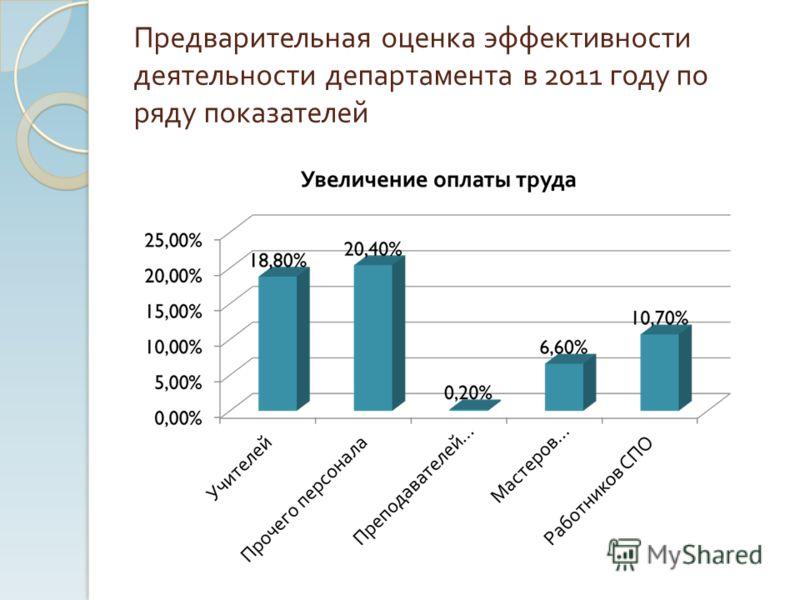 Предварительная оценка эффективности деятельности департамента в 2011 году по ряду показателей