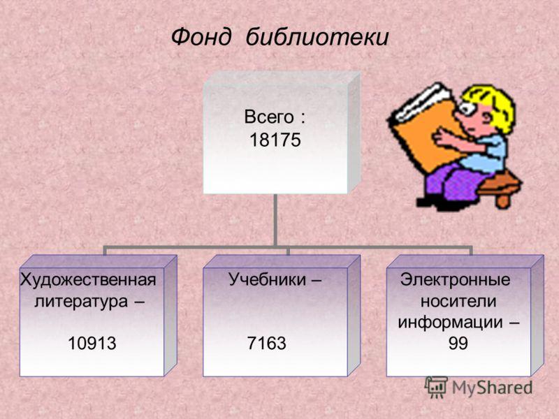 Фонд библиотеки Всего : 18175 Художественная литература – 10913 Учебники – 7163 Электронные носители информации – 99
