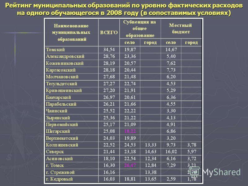 Рейтинг муниципальных образований по уровню фактических расходов на одного обучающегося в 2008 году (в сопоставимых условиях)