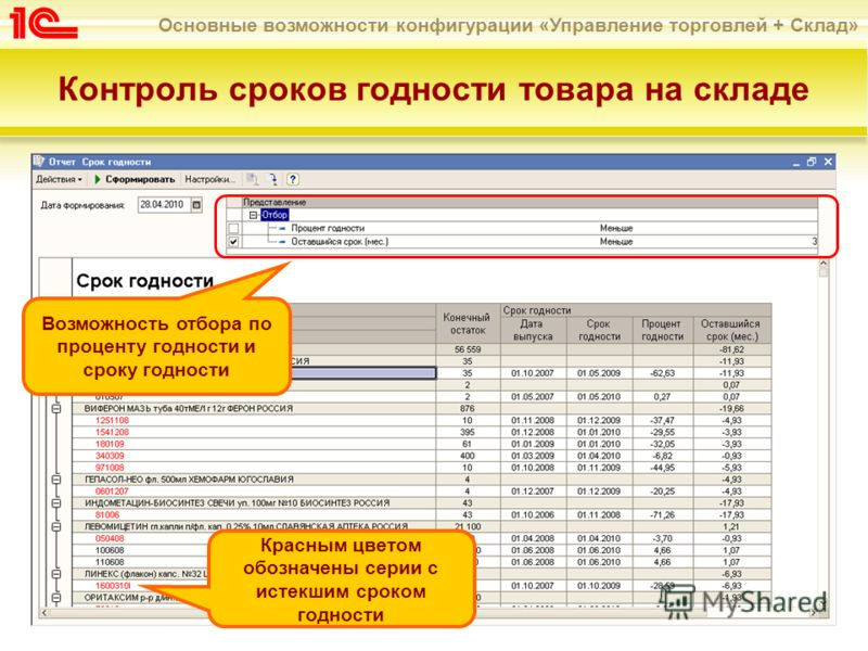 Основные возможности конфигурации «Управление торговлей + Склад» Контроль сроков годности товара на складе Возможность отбора по проценту годности и сроку годности Красным цветом обозначены серии с истекшим сроком годности