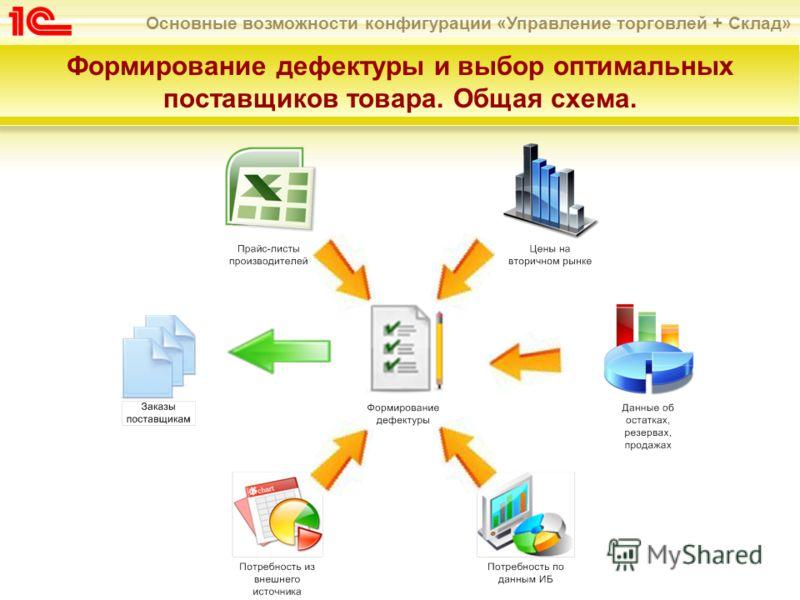 Основные возможности конфигурации «Управление торговлей + Склад» Формирование дефектуры и выбор оптимальных поставщиков товара. Общая схема.