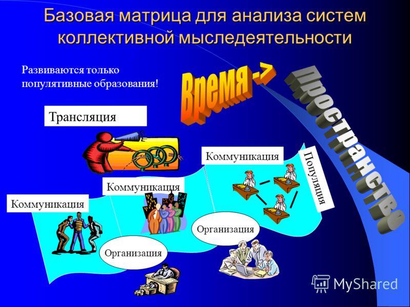 Базовая матрица для анализа систем коллективной мыследеятельности Развиваются только популятивные образования! Организация Трансляция Коммуникация Популяция Коммуникация