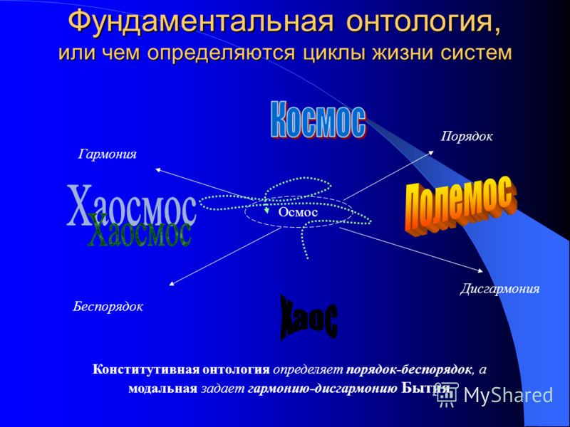 Фундаментальная онтология, или чем определяются циклы жизни систем Осмос Порядок Беспорядок Дисгармония Гармония Конститутивная онтология определяет порядок-беспорядок, а модальная задает гармонию-дисгармонию Бытия