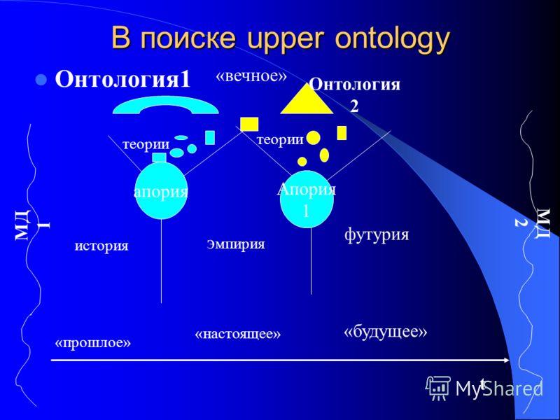 В поиске upper ontology МД 1 МД 2 апория теории история э мпирия футурия «прошлое» «настоящее» «будущее» t «вечное» Онтология 2 Апория 1 Онтология1