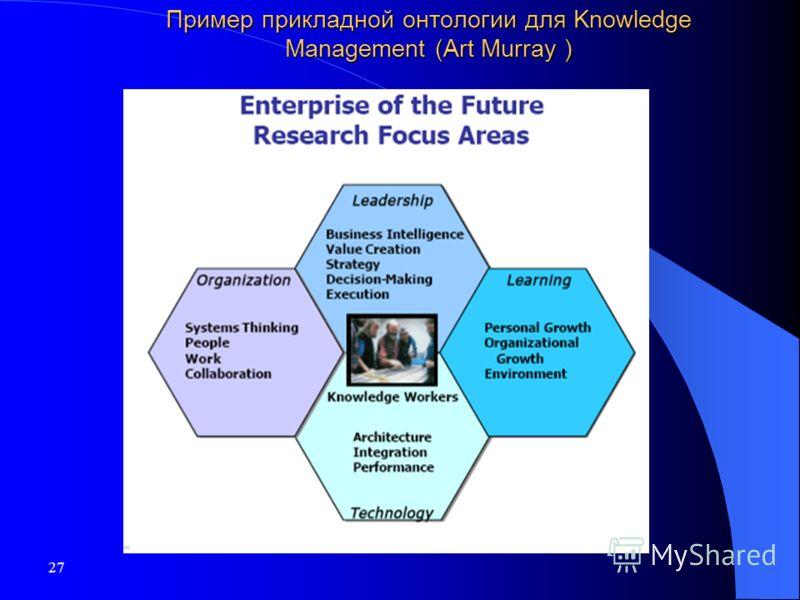 27 Пример прикладной онтологии для Knowledge Management (Art Murray )