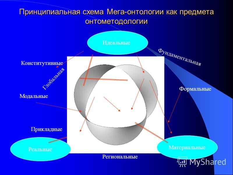 Принципиальная схема Мега-онтологии как предмета онтометодологии Идеальные Реальные Материальные Формальные Модальные Конститутивные Региональные Прикладные Глобальная Фундаментальная