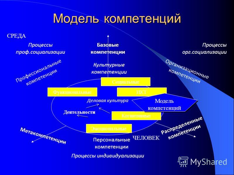 Модель компетенций Процессы индивидуализации Процессы проф.социализации Процессы орг.социализации Персональные компетенции Организационные компетенции Профессиональные компетенции Культурные компетенции Распределенные компетенции Метакомпетенции Дело