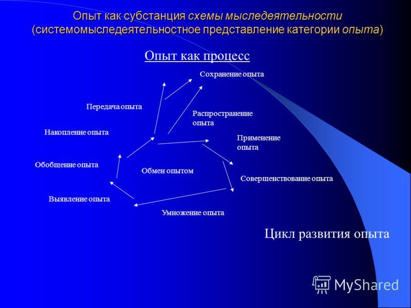Опыт как субстанция схемы мыследеятельности (системомыследеятельностное представление категории опыта) Цикл развития опыта Выявление опыта Обобщение опыта Накопление опыта Передача опыта Применение опыта Распространение опыта Совершенствование опыта