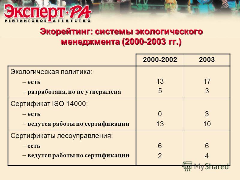Экорейтинг: системы экологического менеджмента (2000-2003 гг.) 2000-20022003 Экологическая политика: – есть – разработана, но не утверждена 13 5 17 3 Сертификат ISO 14000: – есть – ведутся работы по сертификации 0 13 3 10 Сертификаты лесоуправления: