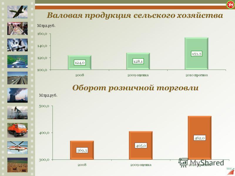 Валовая продукция сельского хозяйства Млрд.руб. Оборот розничной торговли