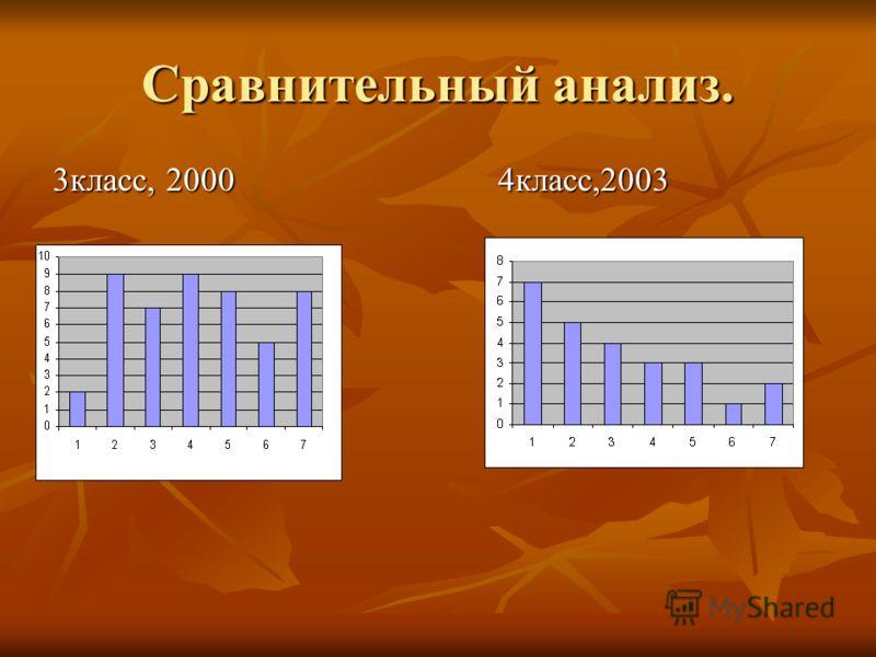 Сравнительный анализ. 3класс, 2000 4класс,2003