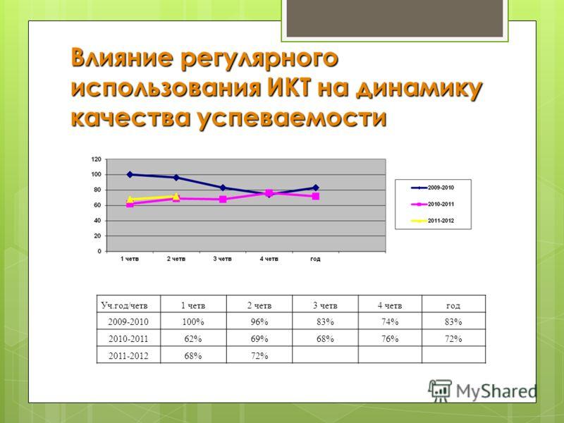 Влияние регулярного использования ИКТ на динамику качества успеваемости Уч.год/четв1 четв2 четв3 четв4 четвгод 2009-2010100%96%83%74%83% 2010-201162%69%68%76%72% 2011-201268%72%