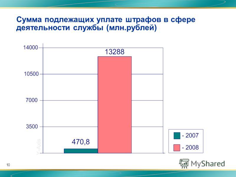 10 Сумма подлежащих уплате штрафов в сфере деятельности службы (млн.рублей)