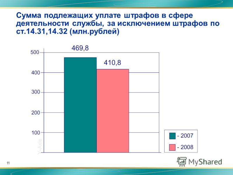11 Сумма подлежащих уплате штрафов в сфере деятельности службы, за исключением штрафов по ст.14.31,14.32 (млн.рублей)