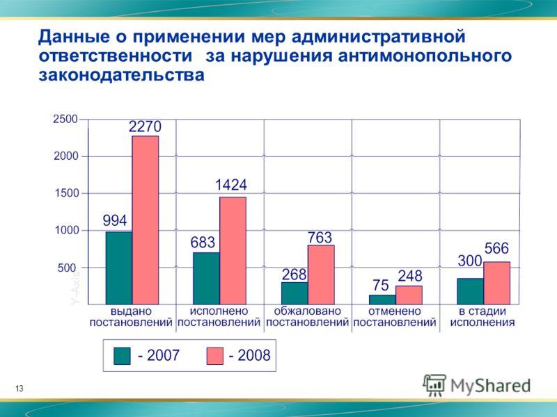 13 Данные о применении мер административной ответственности за нарушения антимонопольного законодательства