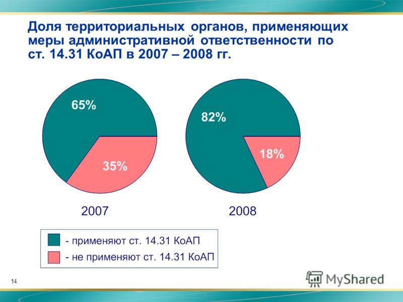 14 Доля территориальных органов, применяющих меры административной ответственности по ст. 14.31 КоАП в 2007 – 2008 гг.
