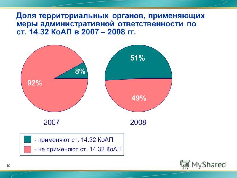 15 Доля территориальных органов, применяющих меры административной ответственности по ст. 14.32 КоАП в 2007 – 2008 гг.