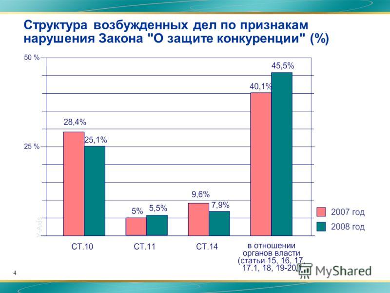4 Структура возбужденных дел по признакам нарушения Закона О защите конкуренции (%)