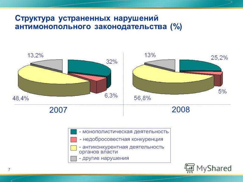 7 Структура устраненных нарушений антимонопольного законодательства (%) 2007 2008