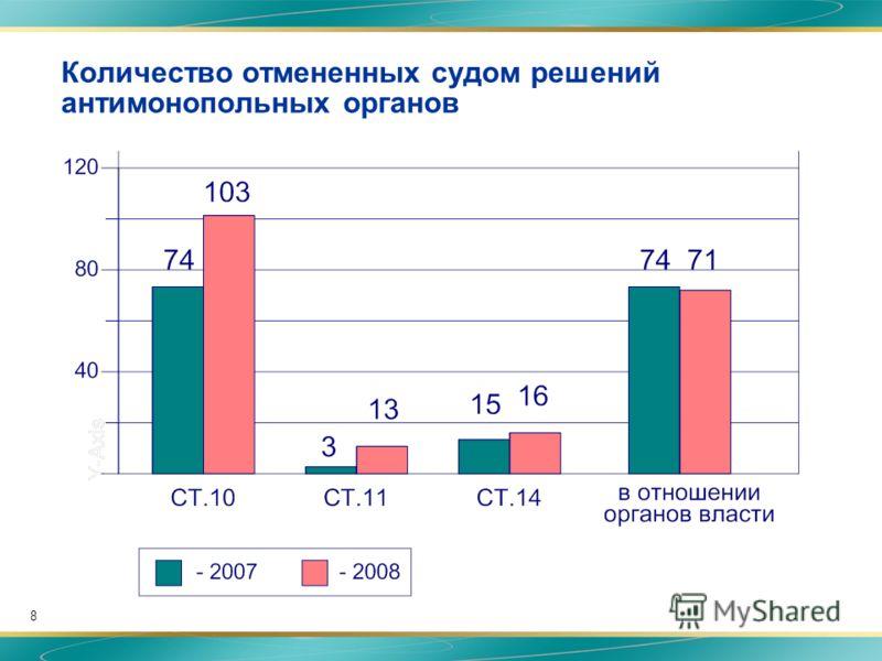 8 Количество отмененных судом решений антимонопольных органов