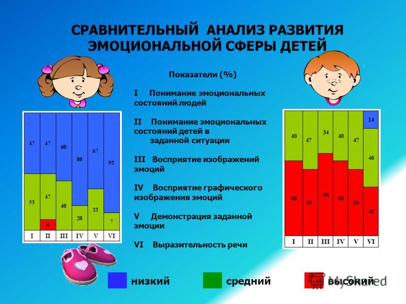 ЗАДАЧИ: Провести сравнительный анализ диагностики особенностей проявления эмоциональной сферы у детей дошкольного возраста с задержкой психического развития