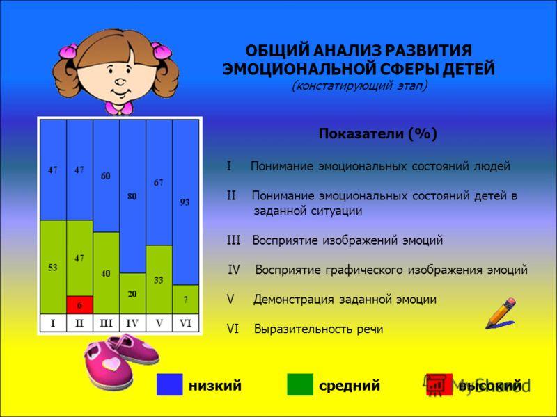 ЗАДАЧИ: Отработать процедуру диагностики эмоциональной сферы дошкольников с ЗПР, учитывающую их особенности в поведенческой, коммуникативной и когнитивной сферах