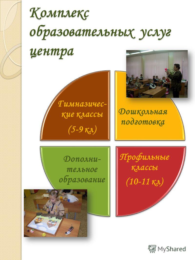 Комплекс образовательных услуг центра Дошкольная подготовка Профильные классы (10-11 кл) Дополни- тельное образование Гимназичес- кие классы (5-9 кл)