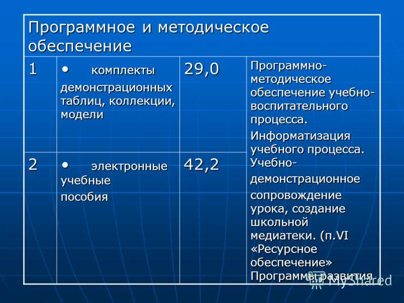 Программное и методическое обеспечение 1 комплекты комплекты демонстрационных таблиц, коллекции, модели 29,0 Программно- методическое обеспечение учебно- воспитательного процесса. Информатизация учебного процесса. Учебно- демонстрационное сопровожден