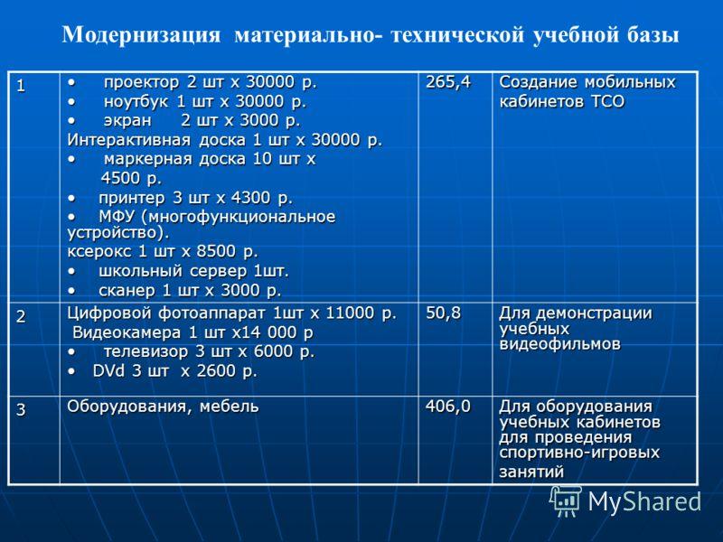 1 проектор 2 шт х 30000 р. проектор 2 шт х 30000 р. ноутбук 1 шт х 30000 р. ноутбук 1 шт х 30000 р. экран 2 шт х 3000 р. экран 2 шт х 3000 р. Интерактивная доска 1 шт х 30000 р. маркерная доска 10 шт х маркерная доска 10 шт х 4500 р. 4500 р. принтер