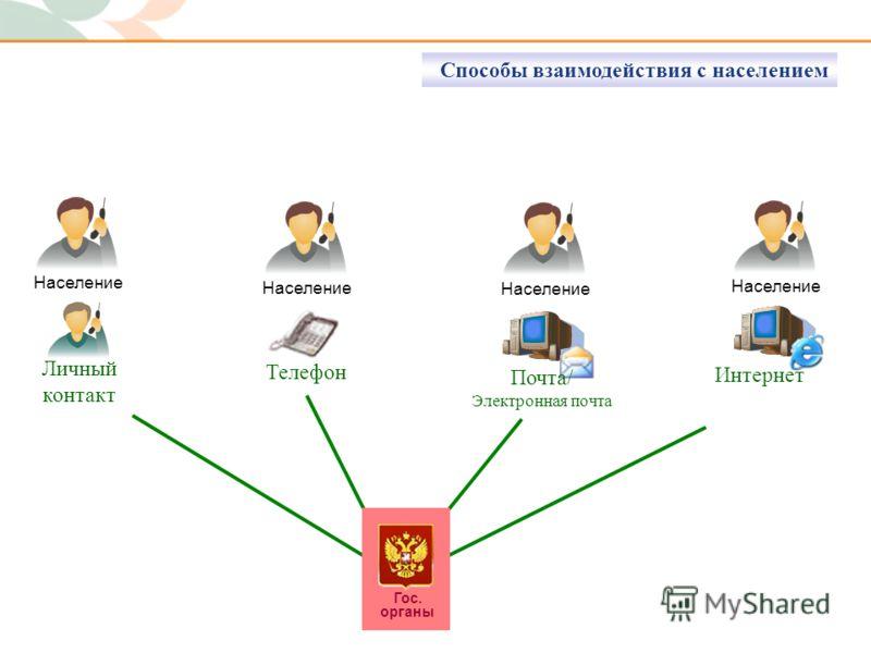 Гос. органы Население Телефон Почта/ Электронная почта Интернет Личный контакт Способы взаимодействия с населением