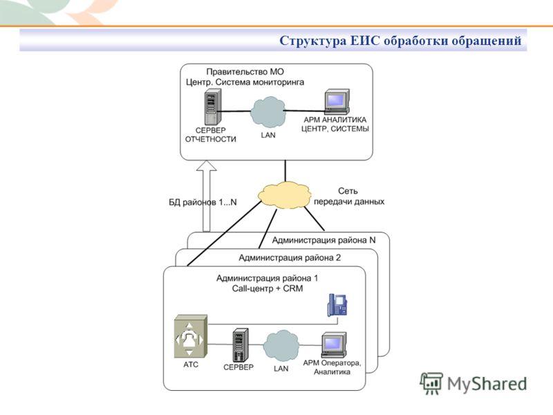 Структура ЕИС обработки обращений