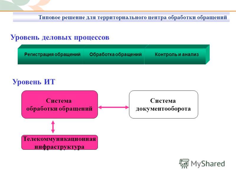 Уровень деловых процессов Уровень ИТ Система обработки обращений Телекоммуникационная инфраструктура Система документооборота Регистрация обращенийОбработка обращенийКонтроль и анализ Типовое решение для территориального центра обработки обращений