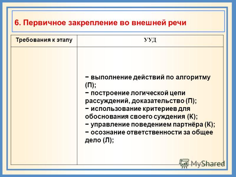 6. Первичное закрепление во внешней речи Требования к этапу УУД выполнение действий по алгоритму (П); построение логической цепи рассуждений, доказательство (П); использование критериев для обоснования своего суждения (К); управление поведением партн